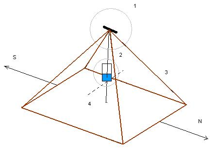 Слово пирамида происходит от